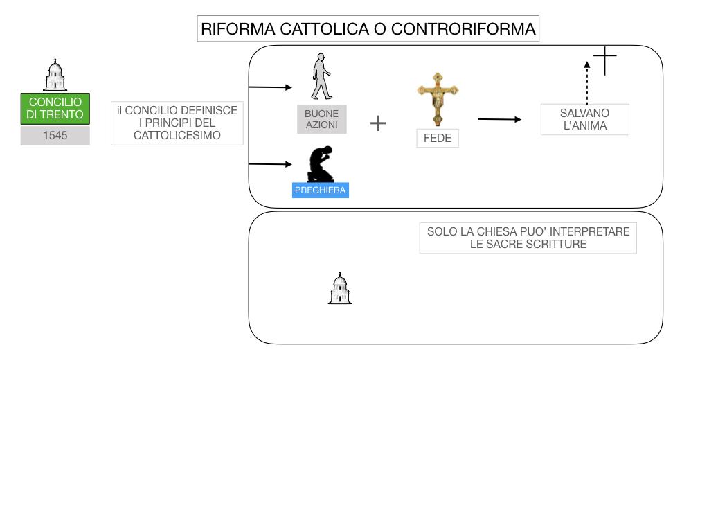 16. RIFORMA CATTOLICA O CONTRORIFORMA_SIMULAZIONE.030
