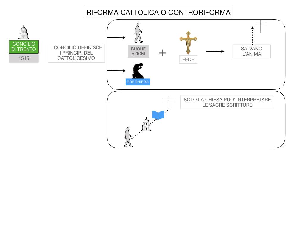 16. RIFORMA CATTOLICA O CONTRORIFORMA_SIMULAZIONE.031