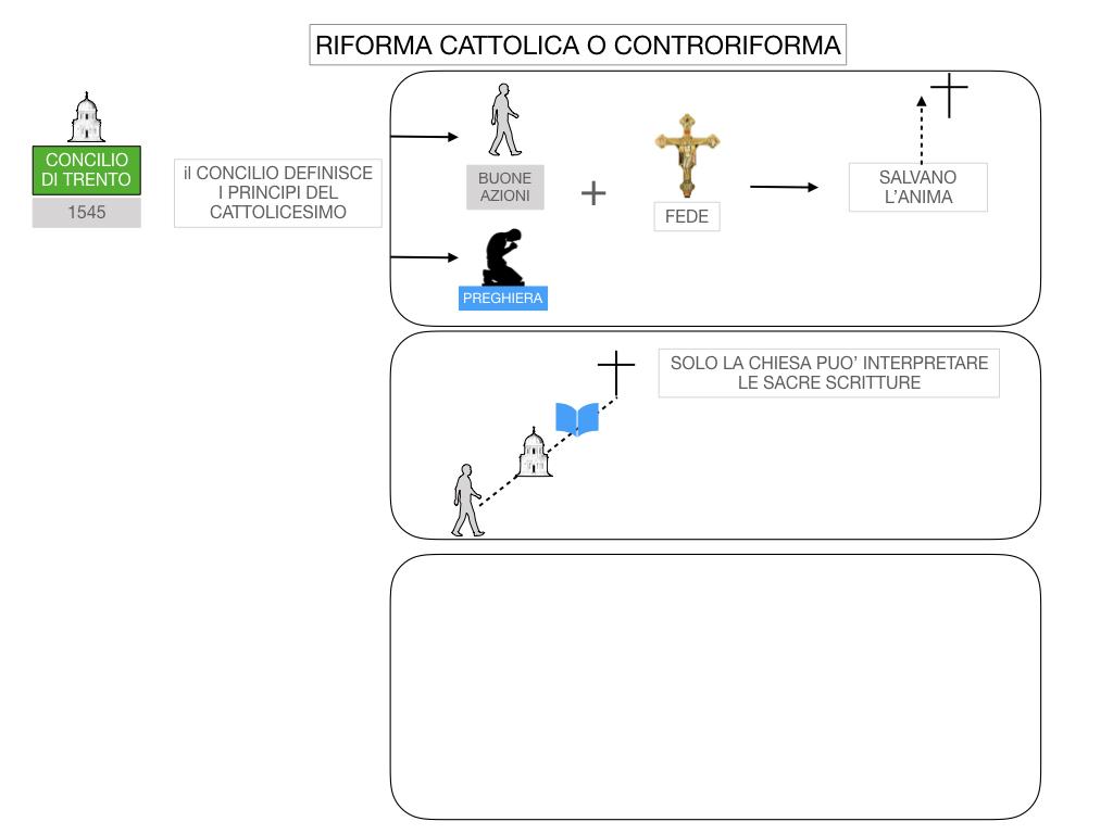 16. RIFORMA CATTOLICA O CONTRORIFORMA_SIMULAZIONE.032
