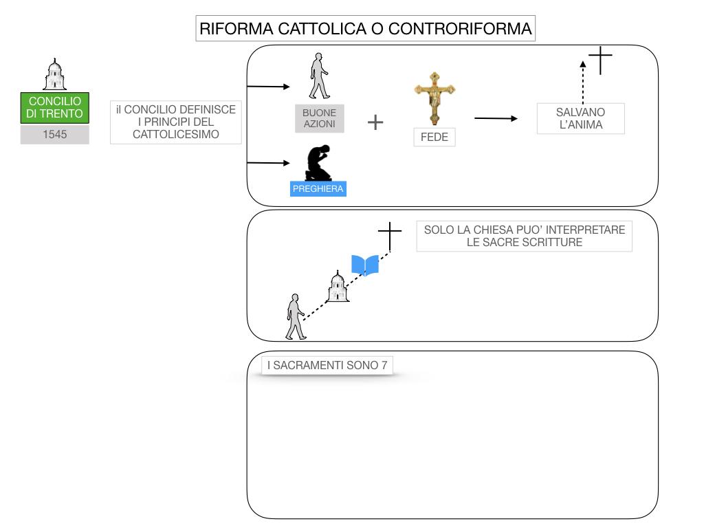 16. RIFORMA CATTOLICA O CONTRORIFORMA_SIMULAZIONE.033