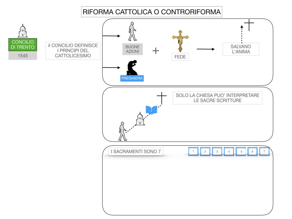 16. RIFORMA CATTOLICA O CONTRORIFORMA_SIMULAZIONE.034