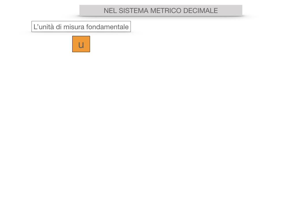 2. LA MISURA DI UNA SUPERFICIE_SIMULAZIONE.038