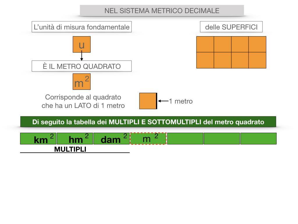 2. LA MISURA DI UNA SUPERFICIE_SIMULAZIONE.050