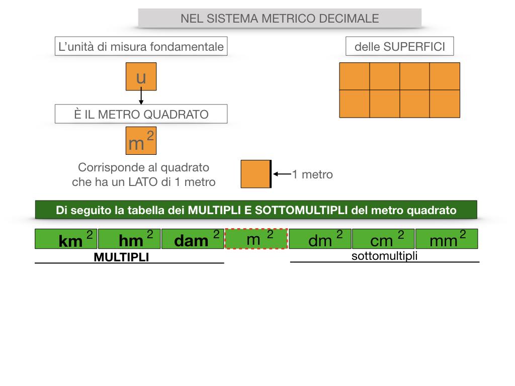 2. LA MISURA DI UNA SUPERFICIE_SIMULAZIONE.054