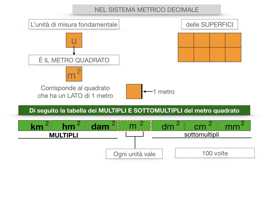 2. LA MISURA DI UNA SUPERFICIE_SIMULAZIONE.056