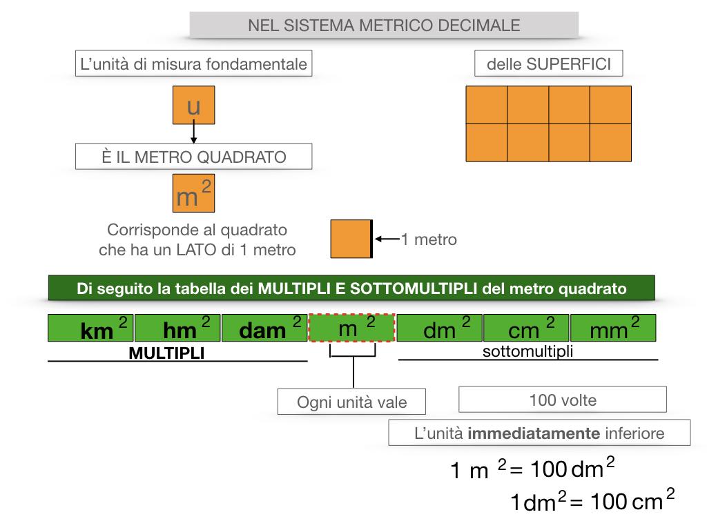 2. LA MISURA DI UNA SUPERFICIE_SIMULAZIONE.061
