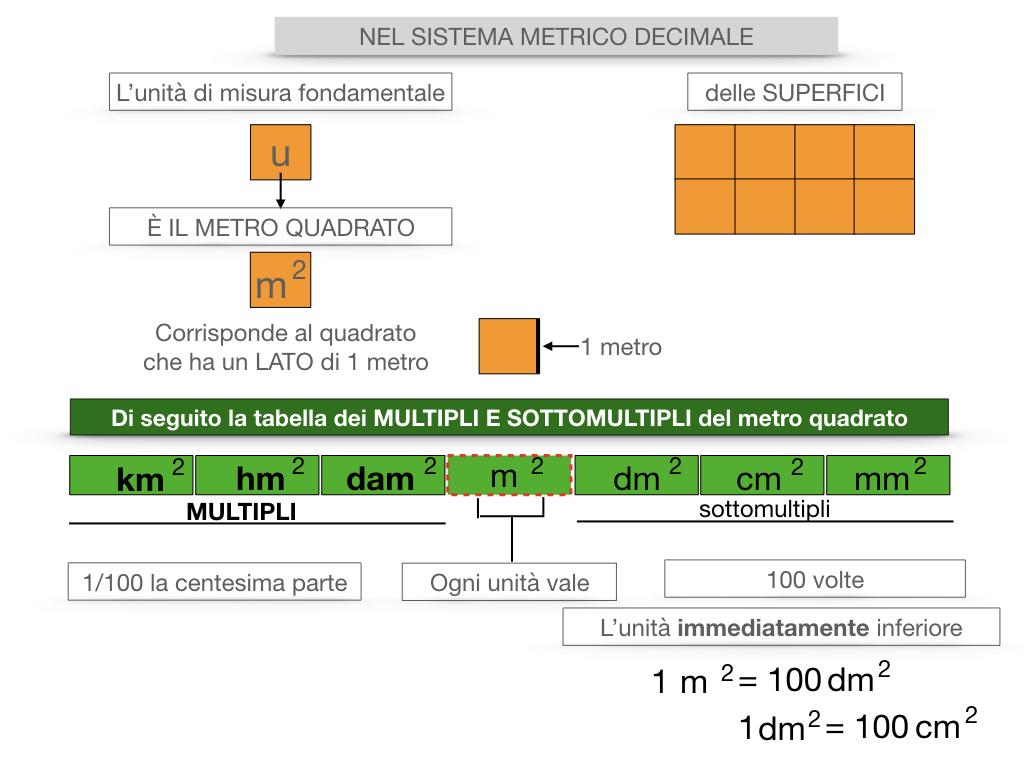 2. LA MISURA DI UNA SUPERFICIE_SIMULAZIONE.062