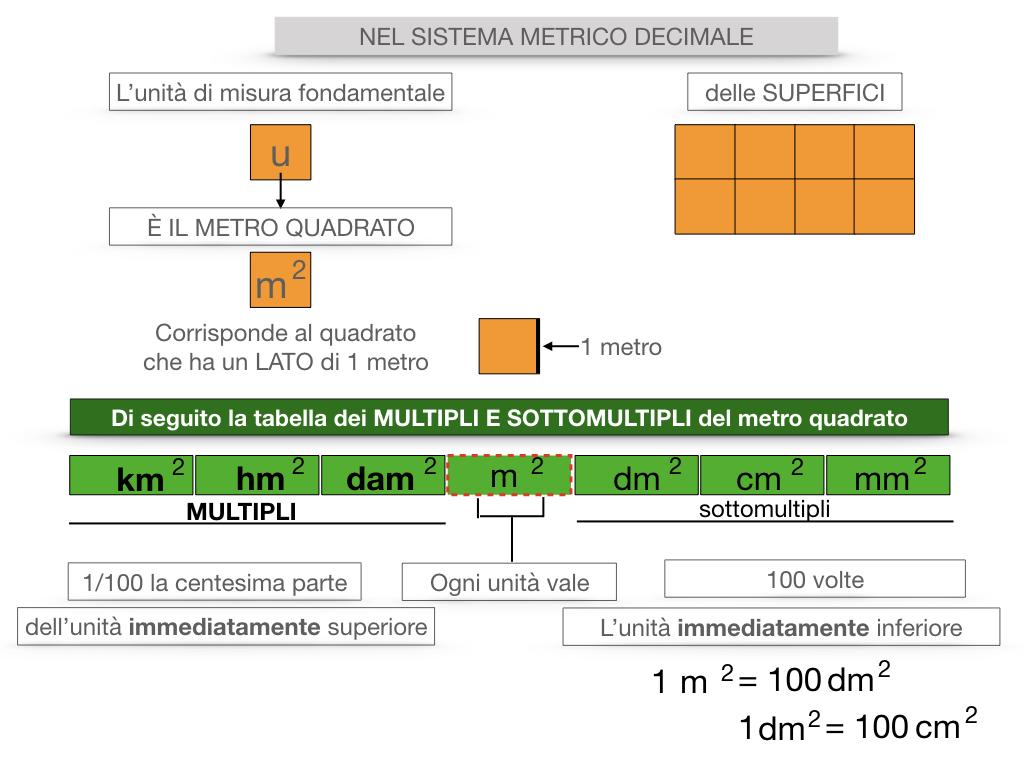 2. LA MISURA DI UNA SUPERFICIE_SIMULAZIONE.063