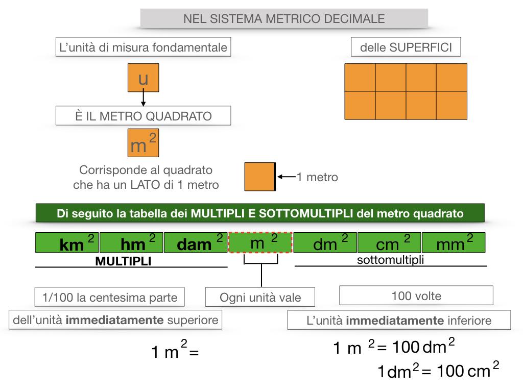 2. LA MISURA DI UNA SUPERFICIE_SIMULAZIONE.064