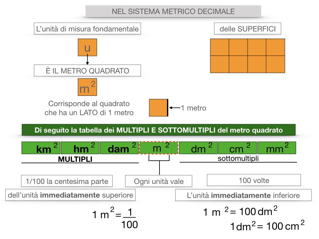 2. LA MISURA DI UNA SUPERFICIE_SIMULAZIONE.065