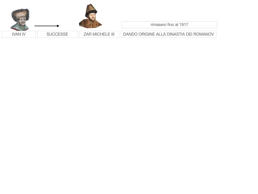 22. NASCE L'IMPERO DEGLI ZAR _SIMULAZIONE.040