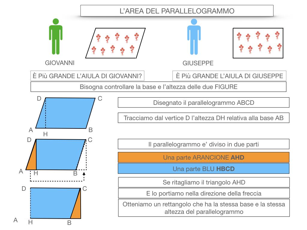 5. L'AREA DEL PARALLELOGRAMMO_SIMULAZIONE.012