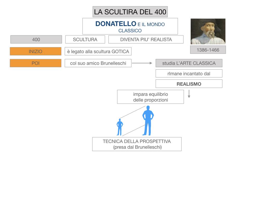 6. ARTE_SCULTURA DEL 400_SIMULAZIONE.012