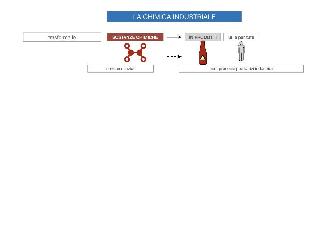 6. INDUSTRIA CHIMICA_PRIMARIA E SECONDARIA_SIMULAZIONE.007