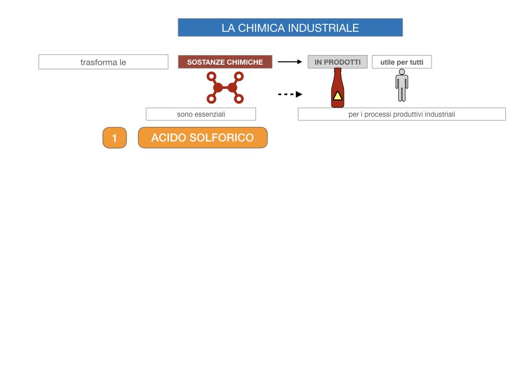 6. INDUSTRIA CHIMICA_PRIMARIA E SECONDARIA_SIMULAZIONE.008