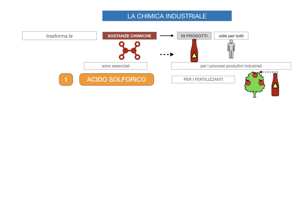6. INDUSTRIA CHIMICA_PRIMARIA E SECONDARIA_SIMULAZIONE.009
