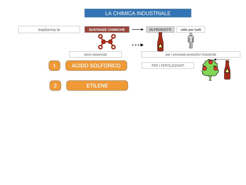 6. INDUSTRIA CHIMICA_PRIMARIA E SECONDARIA_SIMULAZIONE.010