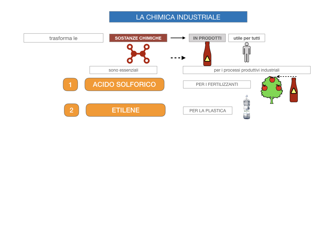 6. INDUSTRIA CHIMICA_PRIMARIA E SECONDARIA_SIMULAZIONE.011