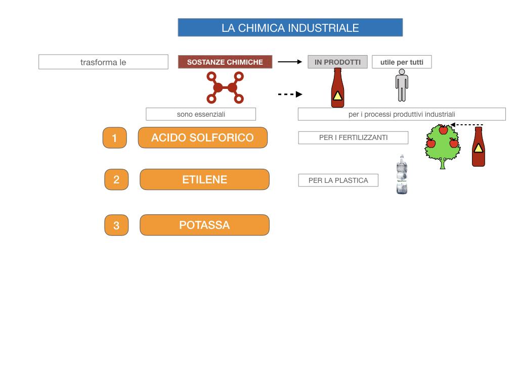 6. INDUSTRIA CHIMICA_PRIMARIA E SECONDARIA_SIMULAZIONE.012