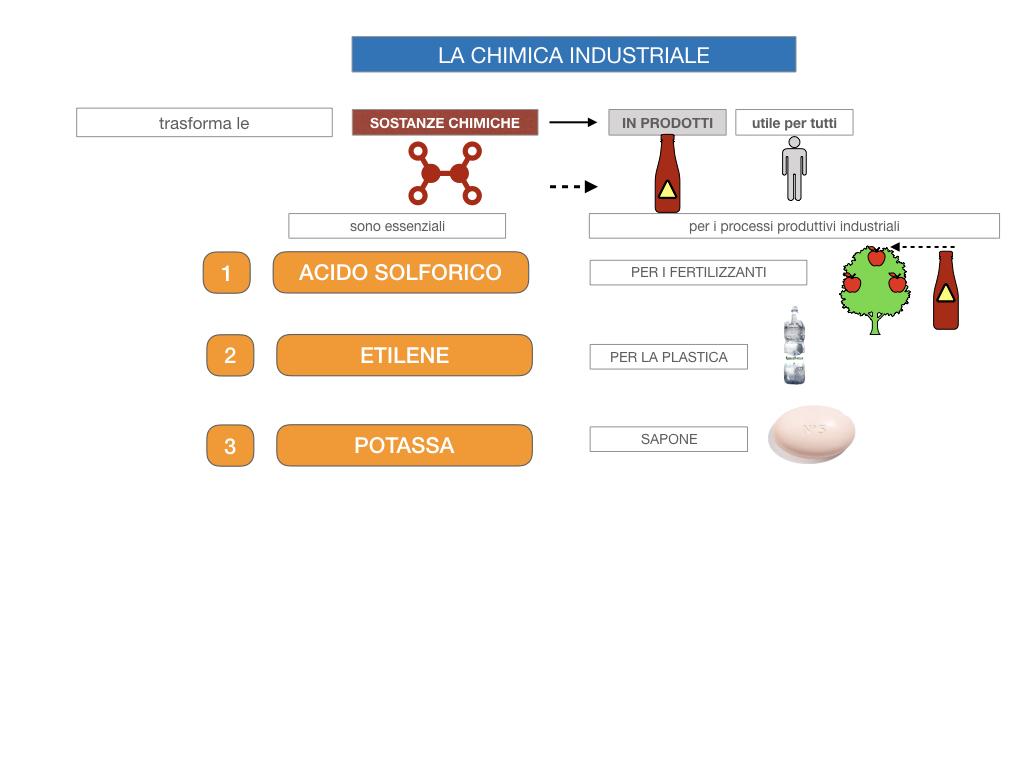 6. INDUSTRIA CHIMICA_PRIMARIA E SECONDARIA_SIMULAZIONE.013