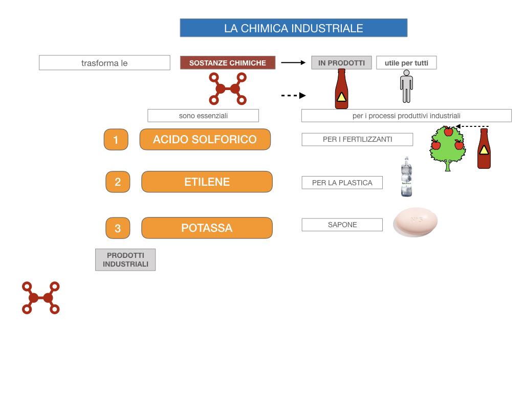 6. INDUSTRIA CHIMICA_PRIMARIA E SECONDARIA_SIMULAZIONE.014