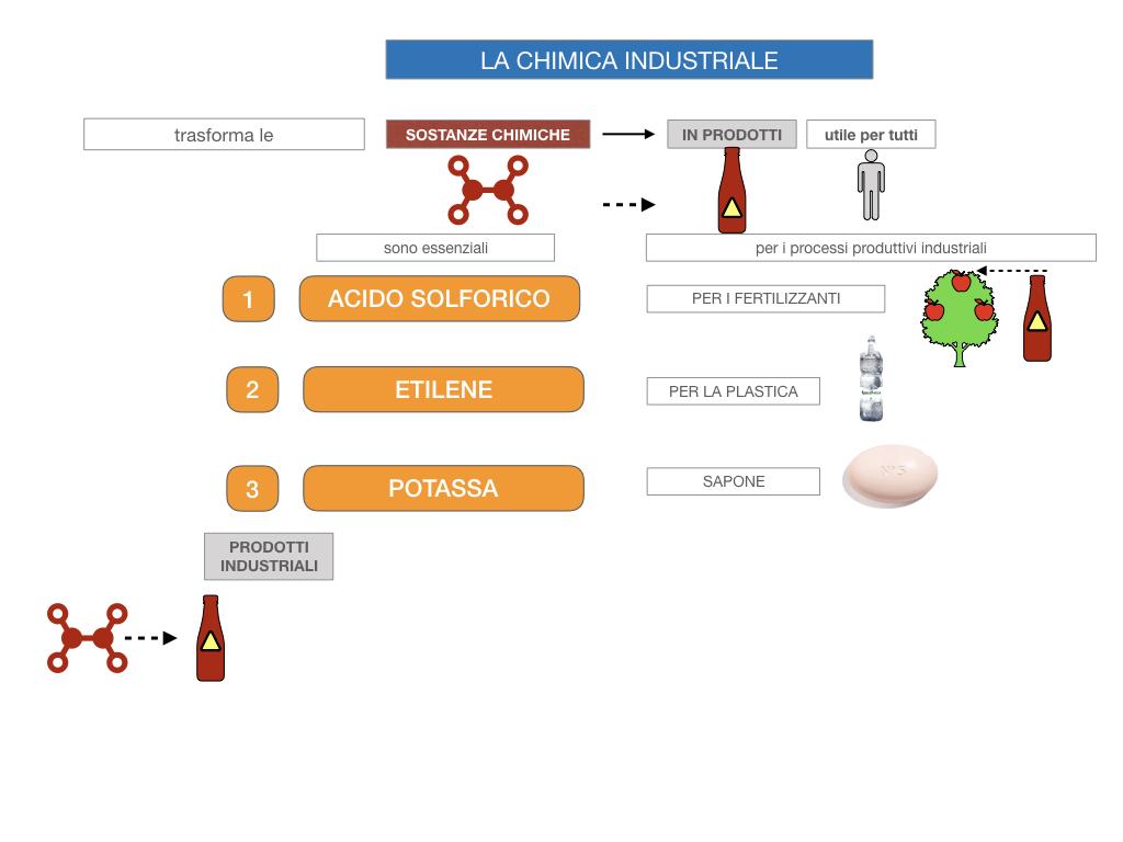 6. INDUSTRIA CHIMICA_PRIMARIA E SECONDARIA_SIMULAZIONE.015