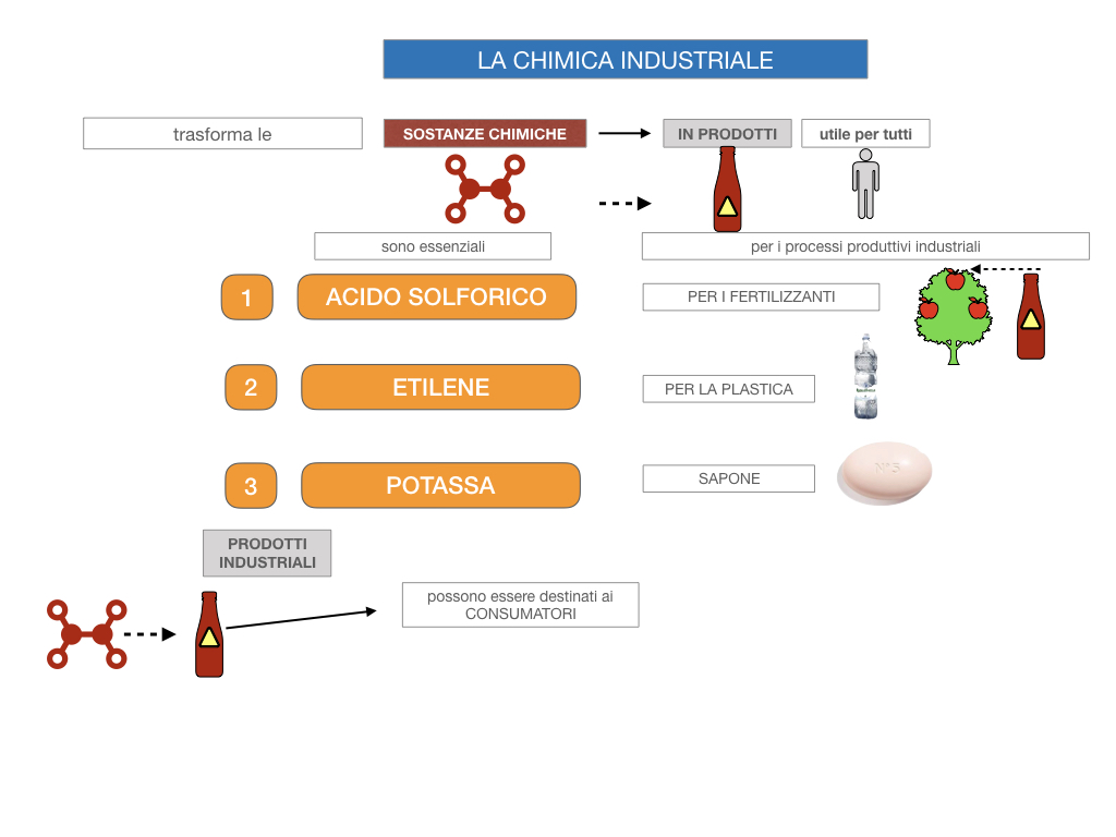 6. INDUSTRIA CHIMICA_PRIMARIA E SECONDARIA_SIMULAZIONE.016