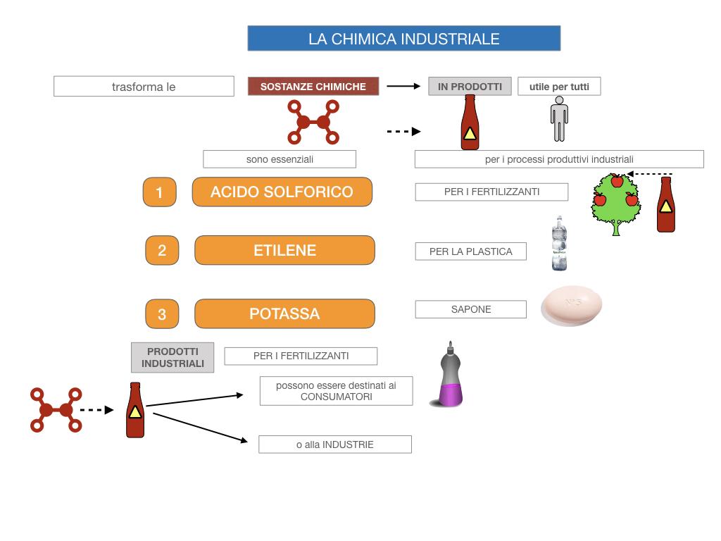 6. INDUSTRIA CHIMICA_PRIMARIA E SECONDARIA_SIMULAZIONE.018