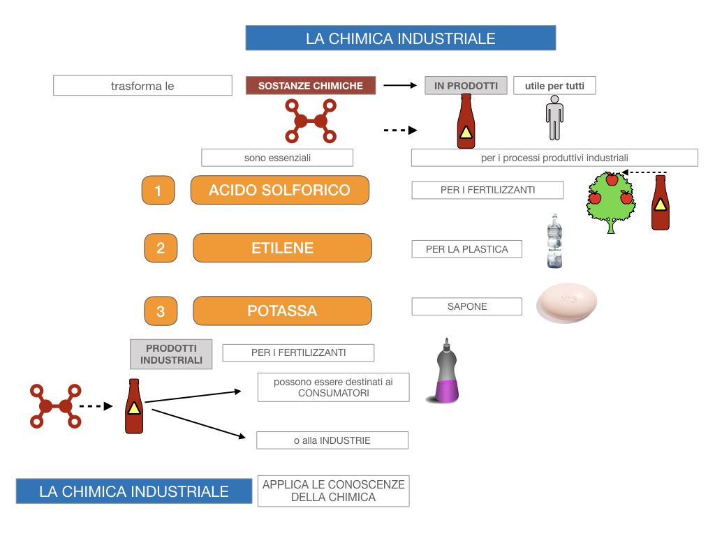 6. INDUSTRIA CHIMICA_PRIMARIA E SECONDARIA_SIMULAZIONE.019