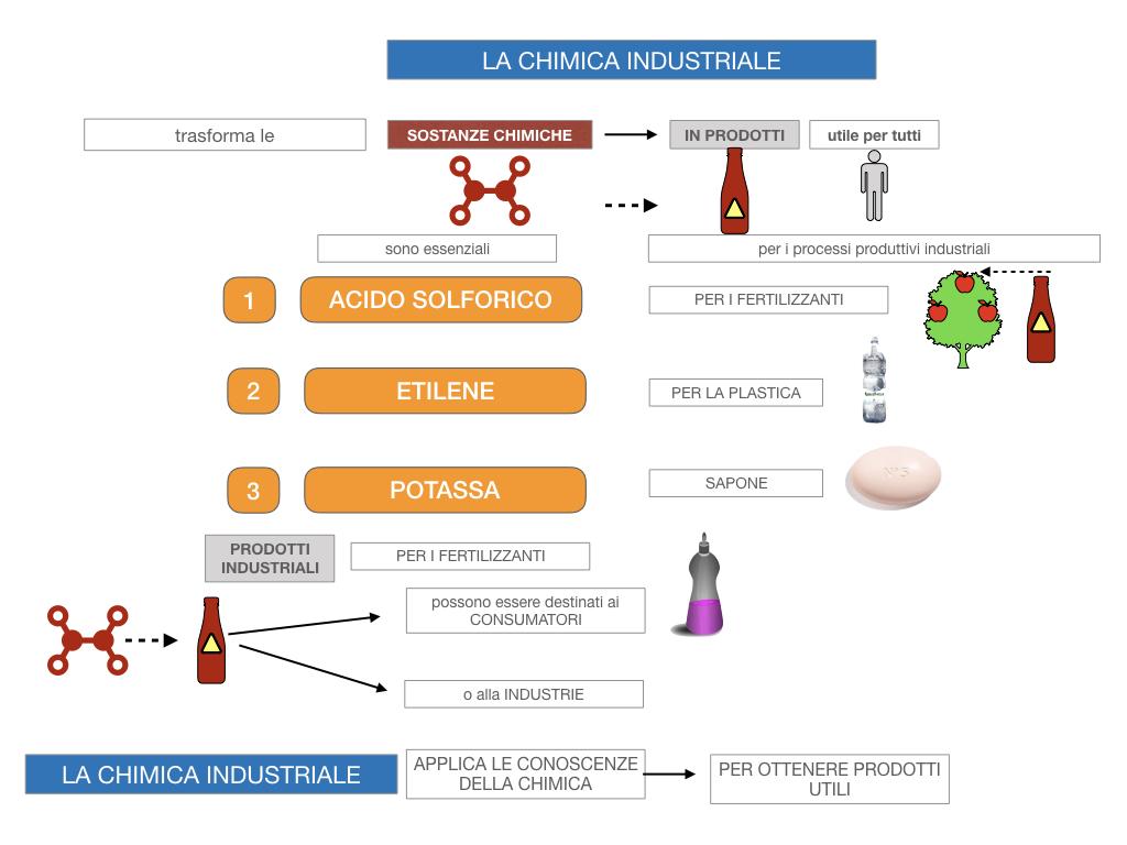 6. INDUSTRIA CHIMICA_PRIMARIA E SECONDARIA_SIMULAZIONE.020