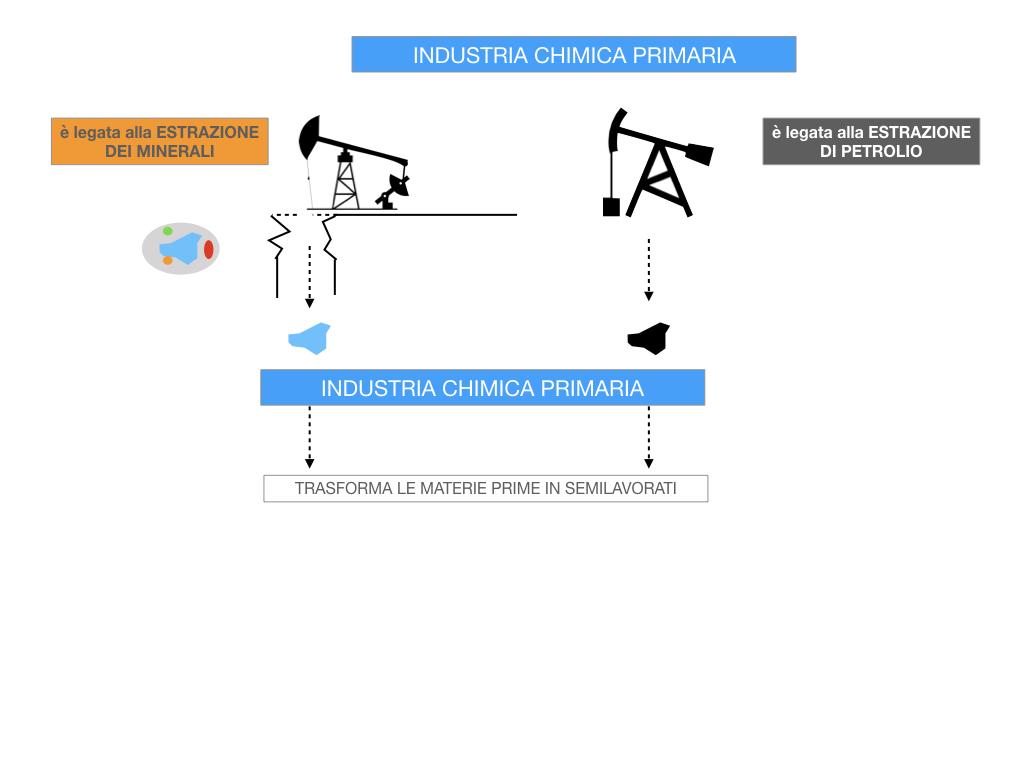 6. INDUSTRIA CHIMICA_PRIMARIA E SECONDARIA_SIMULAZIONE.038