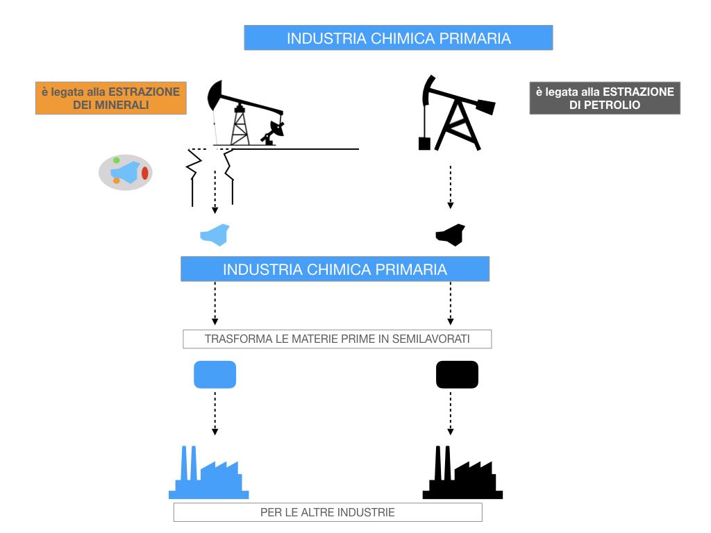 6. INDUSTRIA CHIMICA_PRIMARIA E SECONDARIA_SIMULAZIONE.040