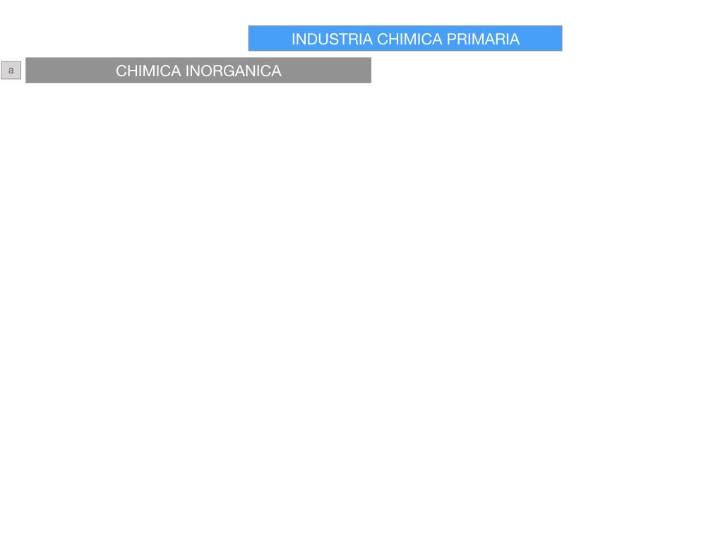 6. INDUSTRIA CHIMICA_PRIMARIA E SECONDARIA_SIMULAZIONE.042
