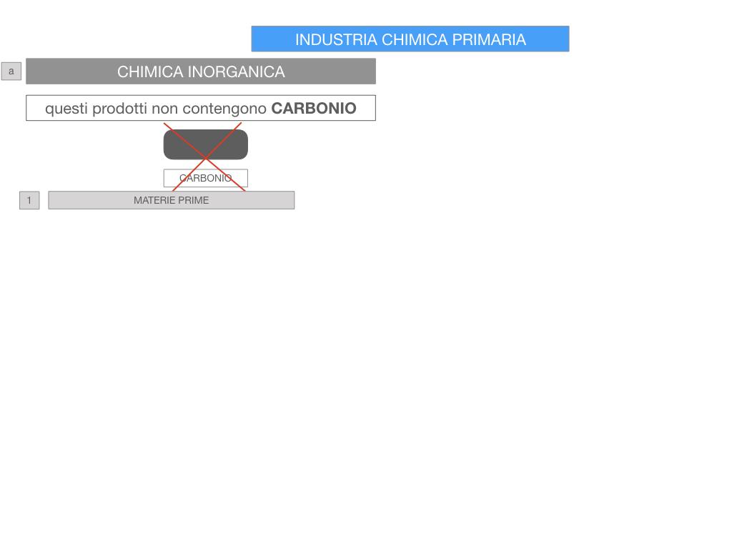 6. INDUSTRIA CHIMICA_PRIMARIA E SECONDARIA_SIMULAZIONE.045