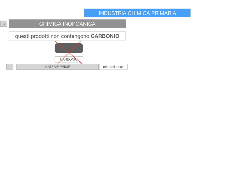 6. INDUSTRIA CHIMICA_PRIMARIA E SECONDARIA_SIMULAZIONE.046