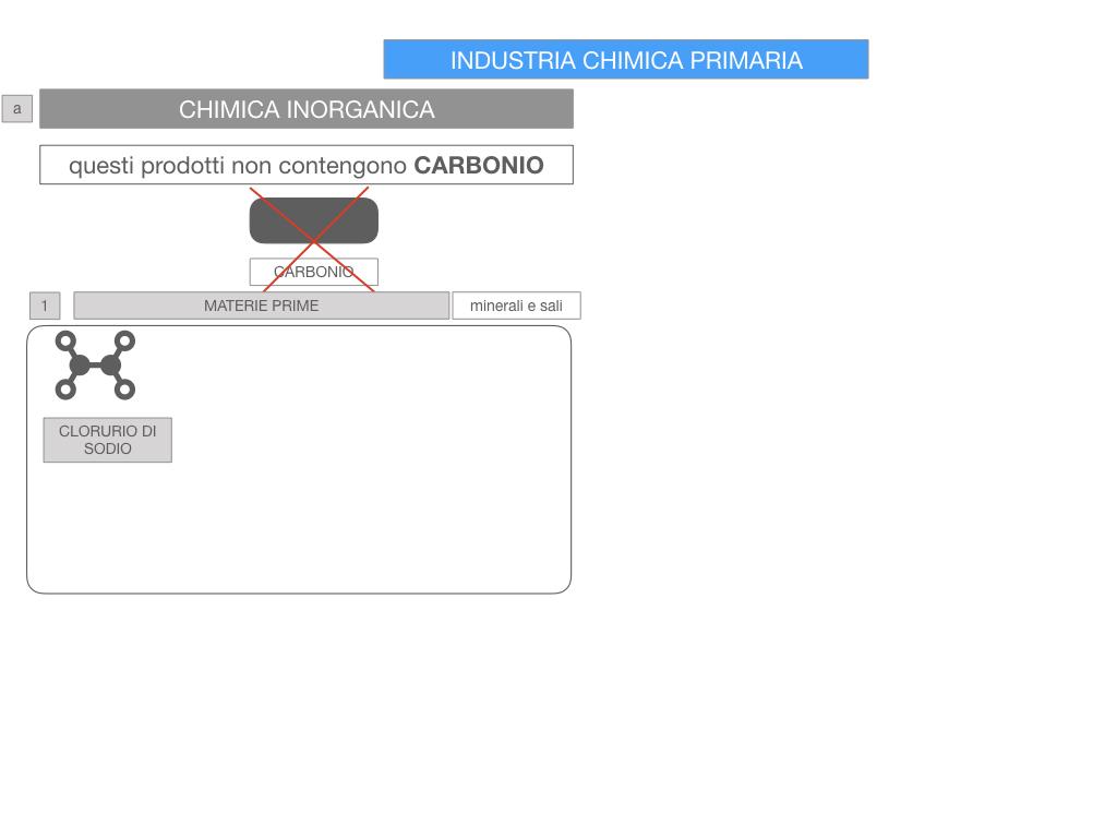 6. INDUSTRIA CHIMICA_PRIMARIA E SECONDARIA_SIMULAZIONE.047