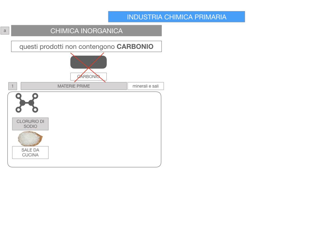 6. INDUSTRIA CHIMICA_PRIMARIA E SECONDARIA_SIMULAZIONE.048