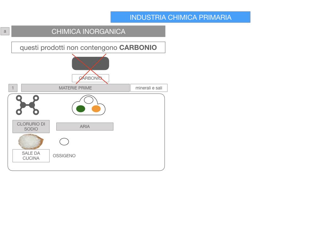 6. INDUSTRIA CHIMICA_PRIMARIA E SECONDARIA_SIMULAZIONE.050