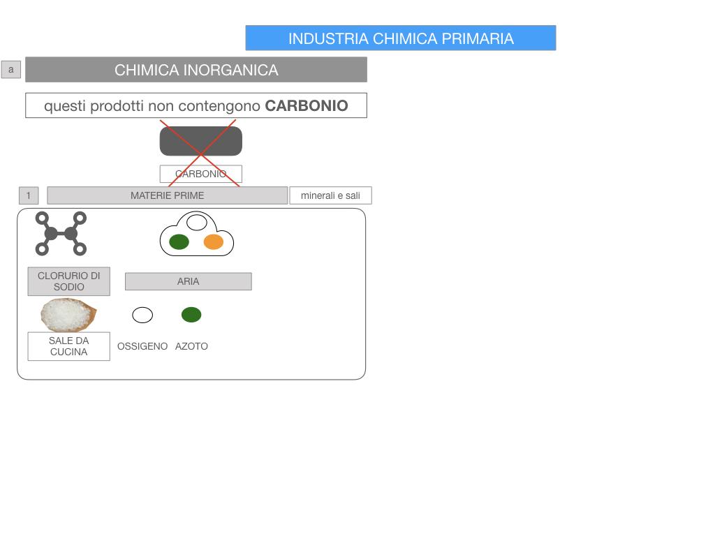 6. INDUSTRIA CHIMICA_PRIMARIA E SECONDARIA_SIMULAZIONE.051