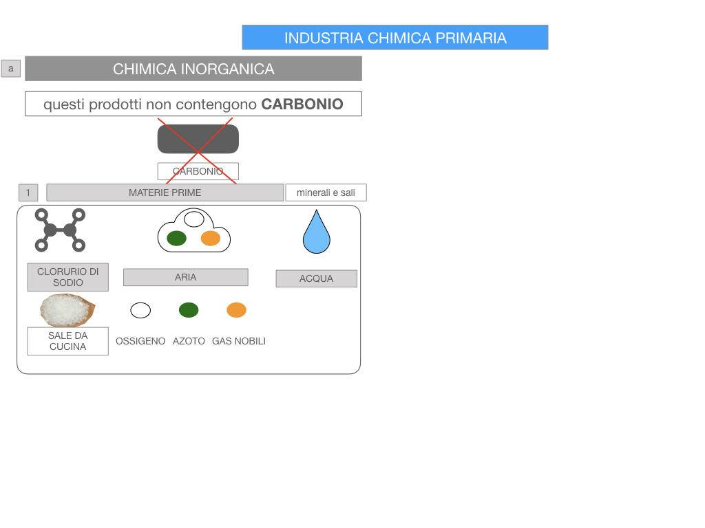 6. INDUSTRIA CHIMICA_PRIMARIA E SECONDARIA_SIMULAZIONE.053