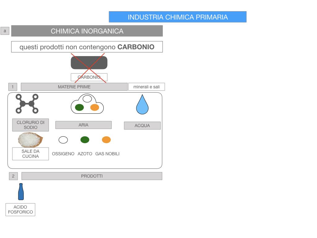 6. INDUSTRIA CHIMICA_PRIMARIA E SECONDARIA_SIMULAZIONE.055