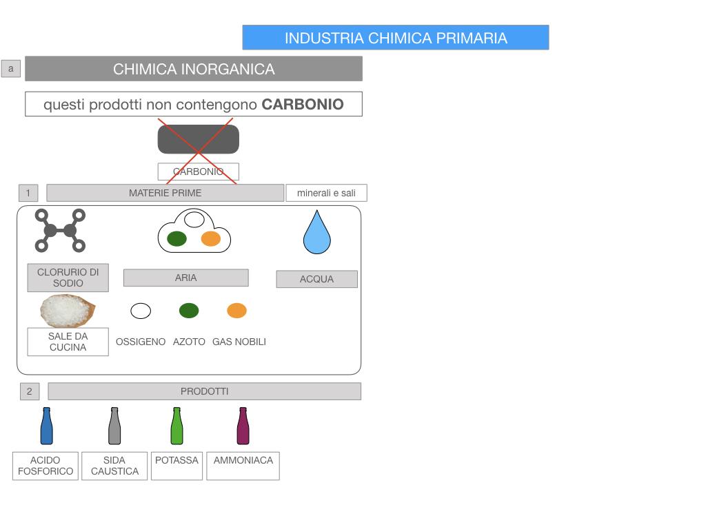 6. INDUSTRIA CHIMICA_PRIMARIA E SECONDARIA_SIMULAZIONE.058
