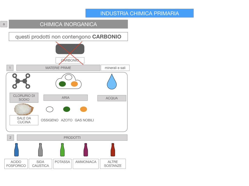 6. INDUSTRIA CHIMICA_PRIMARIA E SECONDARIA_SIMULAZIONE.059