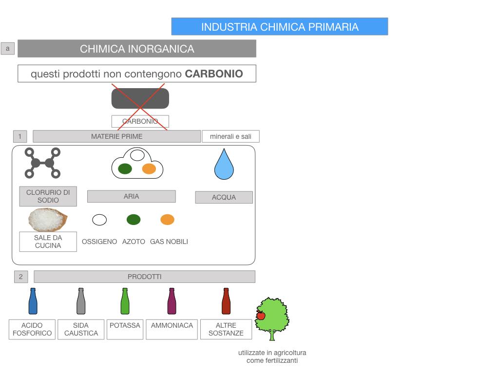 6. INDUSTRIA CHIMICA_PRIMARIA E SECONDARIA_SIMULAZIONE.060
