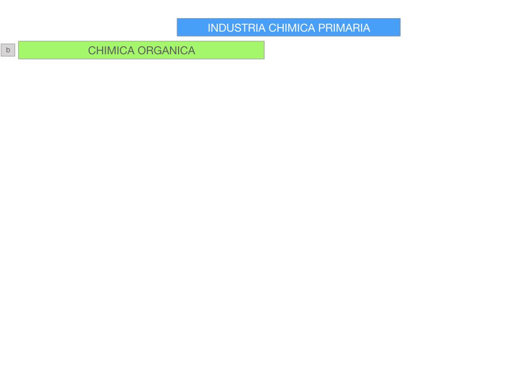 6. INDUSTRIA CHIMICA_PRIMARIA E SECONDARIA_SIMULAZIONE.061
