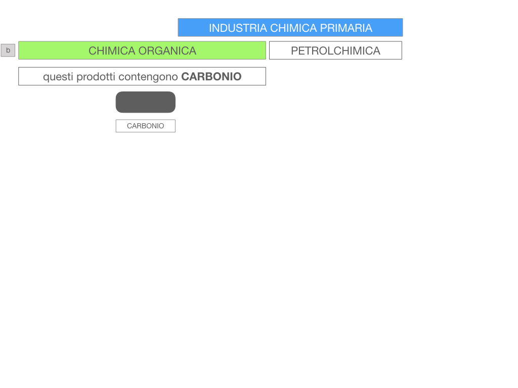 6. INDUSTRIA CHIMICA_PRIMARIA E SECONDARIA_SIMULAZIONE.064