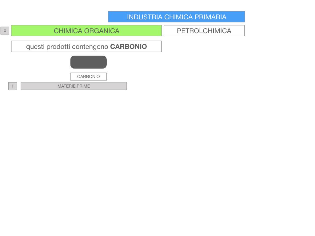 6. INDUSTRIA CHIMICA_PRIMARIA E SECONDARIA_SIMULAZIONE.065
