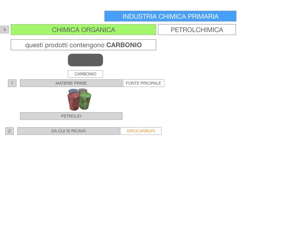 6. INDUSTRIA CHIMICA_PRIMARIA E SECONDARIA_SIMULAZIONE.069