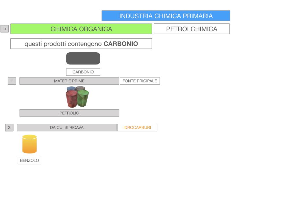 6. INDUSTRIA CHIMICA_PRIMARIA E SECONDARIA_SIMULAZIONE.070