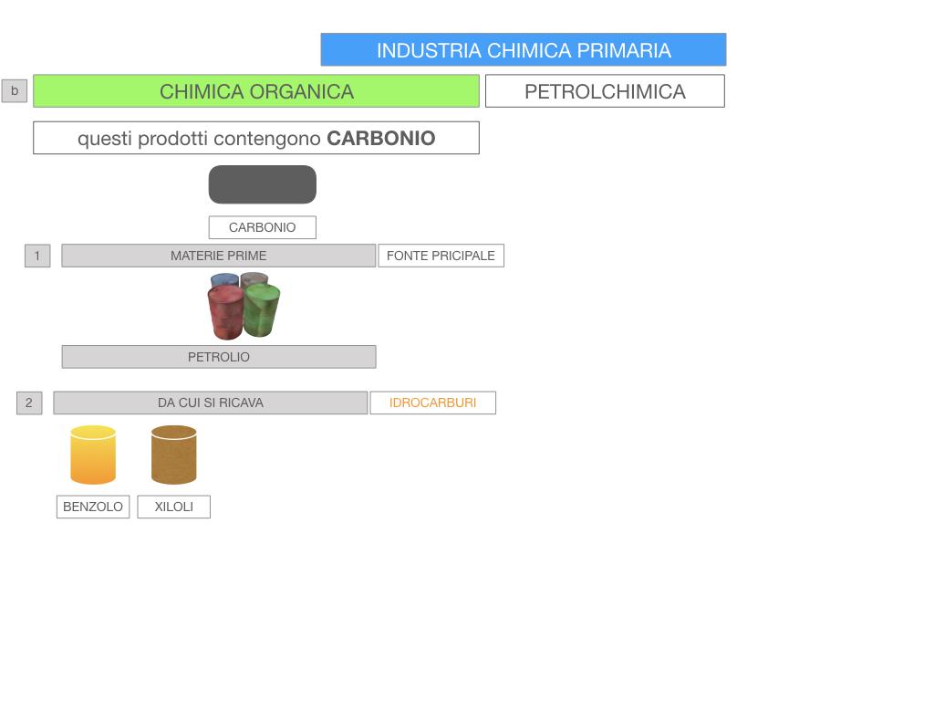 6. INDUSTRIA CHIMICA_PRIMARIA E SECONDARIA_SIMULAZIONE.071